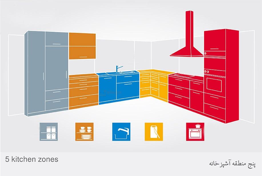 طراحی دو بعدی آشپزخانه